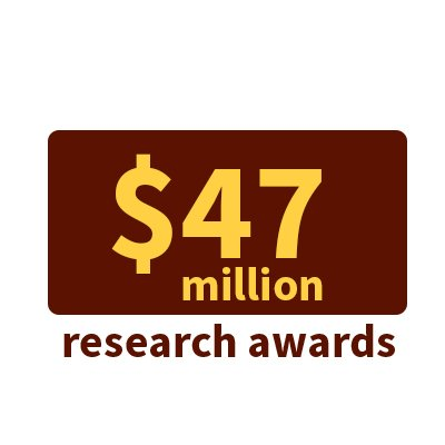 $47 million in research awards